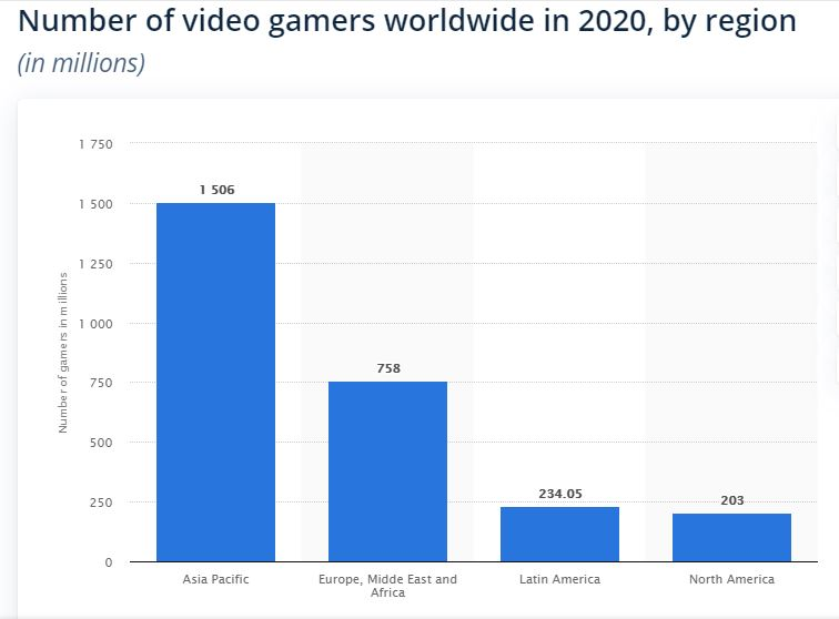 number of video gamers in 2020